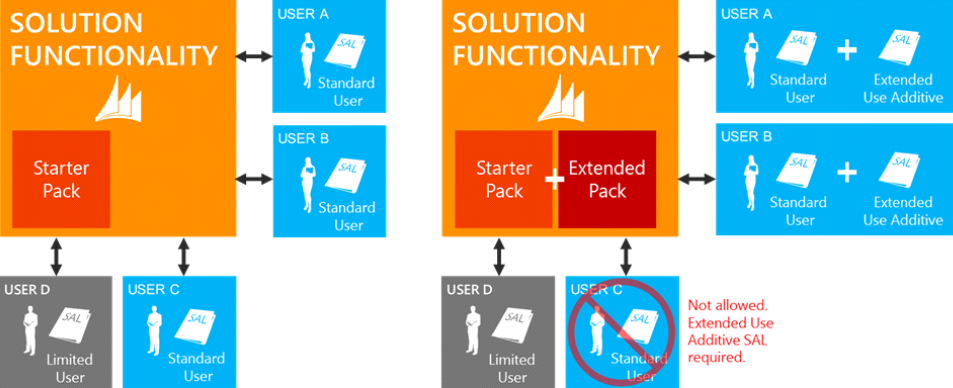 solution-functionality